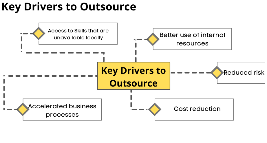 Key Drivers to Outsource (2)